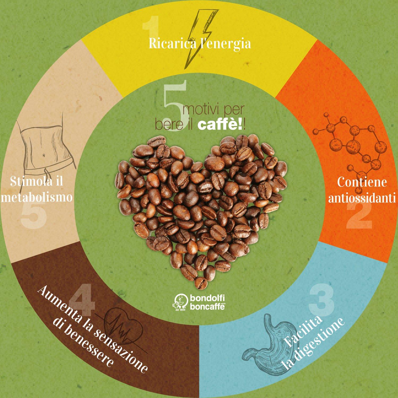 5 motivi per bere il caffè